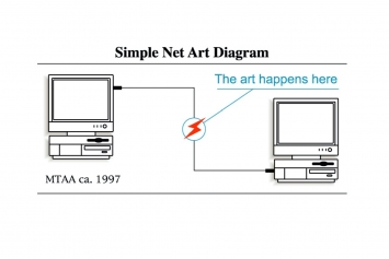 MTAA, Simple Net Art Diagram, 1997. Digital image. Courtesy the artists