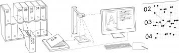 Arbeitsprozess der Digitalisierung, Skizze: Astrom/Zimmer