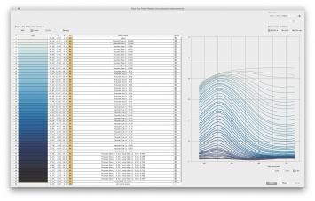 Über die Blauheit des Himmels (Spektrometer-Messung und Verdünnungswerte des nachgebauten Cyanometers), 2015