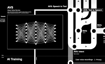 Kate Crawford und Vladan Joler · Anatomy of an AI, 2018, Screenshot